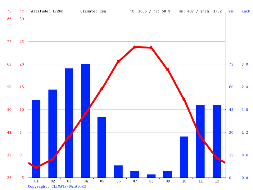 Climate graph // Weather by Month, Kharaju