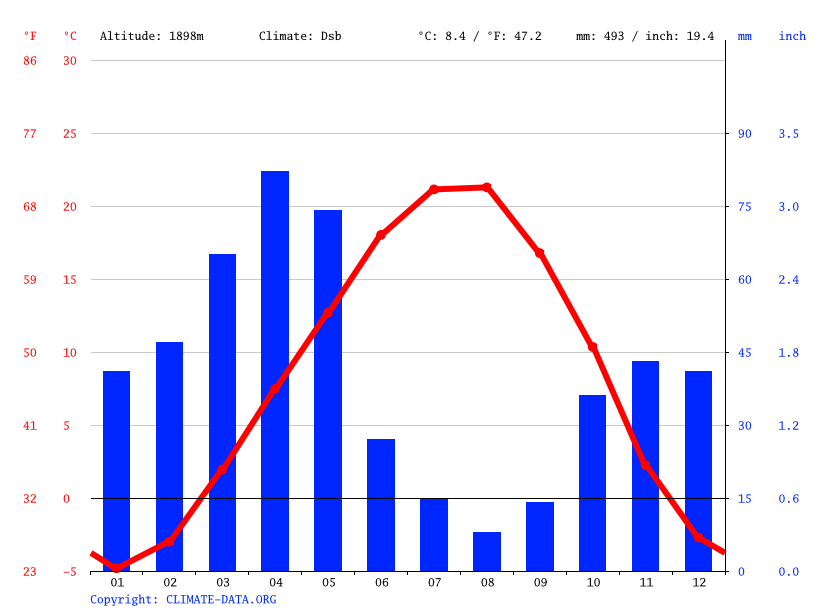 Climate graph // Weather by Month, Tikmedash