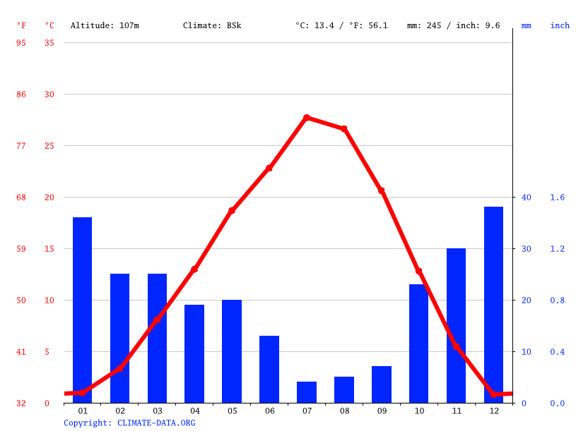 Climate graph // Weather by Month, Richland