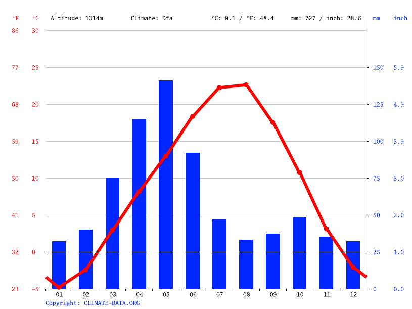Climate graph // Weather by Month, Maku