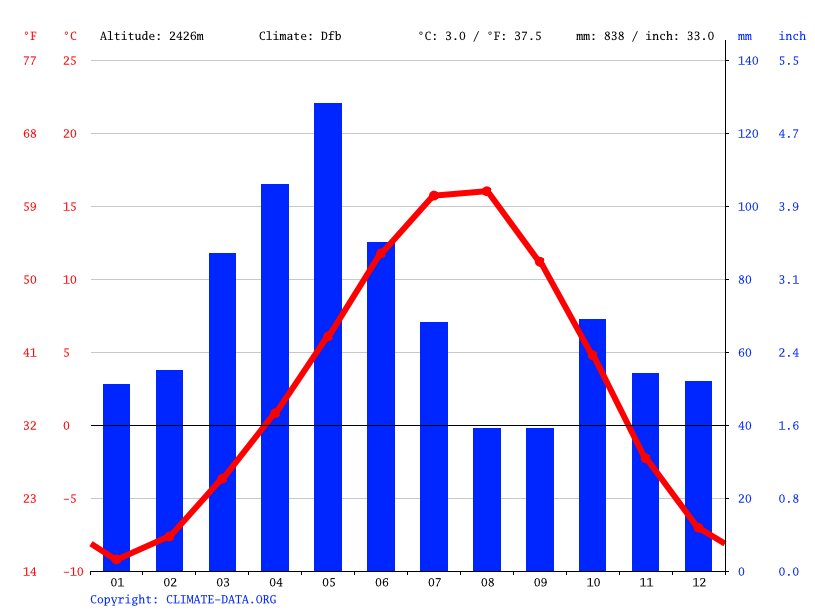 Climate graph // Weather by Month, Dedebulak