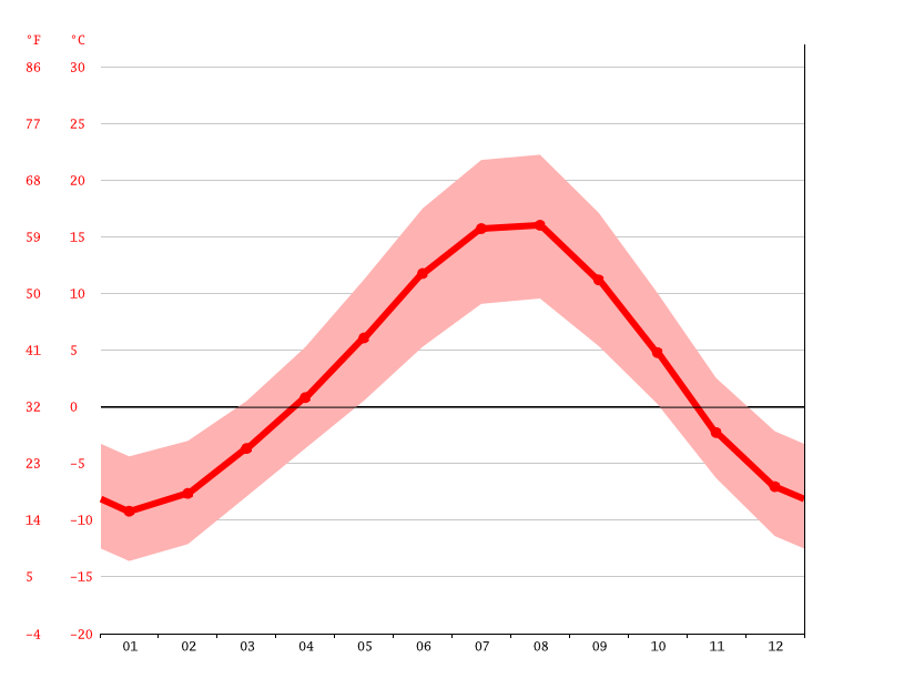 average temperature, Dedebulak