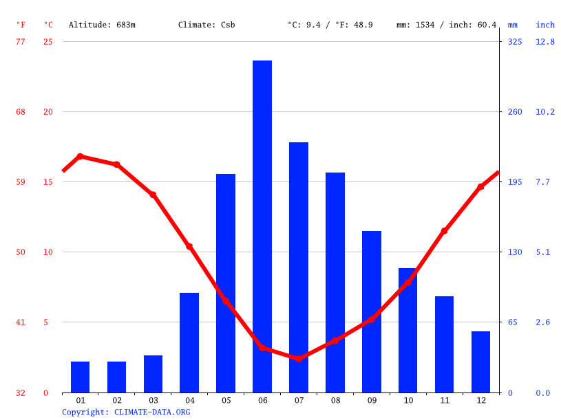Climate graph // Weather by Month, Los Queñes