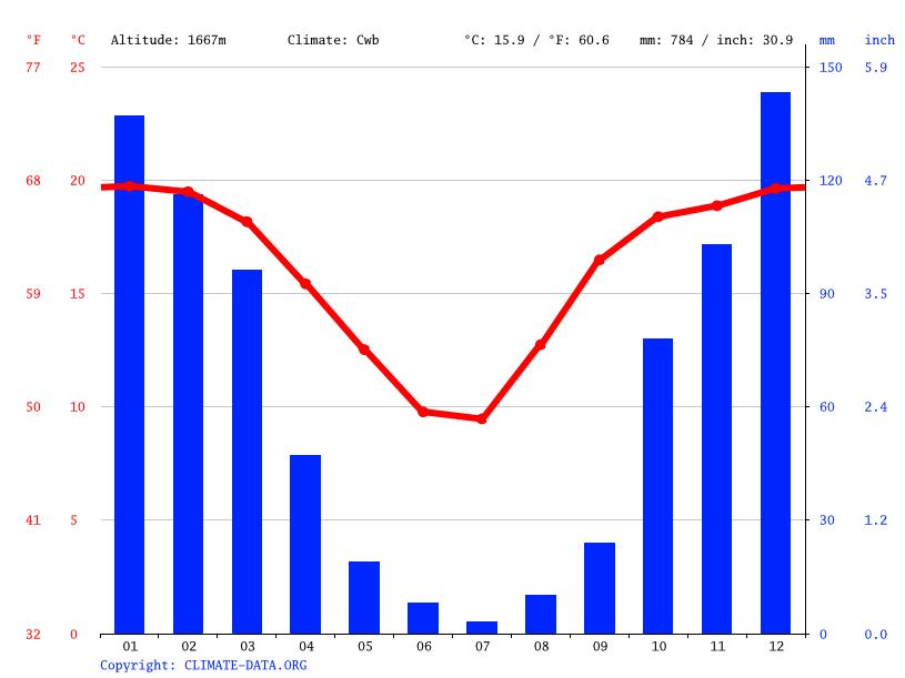 Climate graph, Soweto