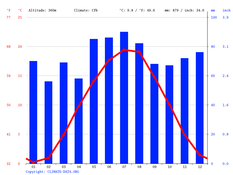 Climate graph // Weather by Month, Schwanstetten