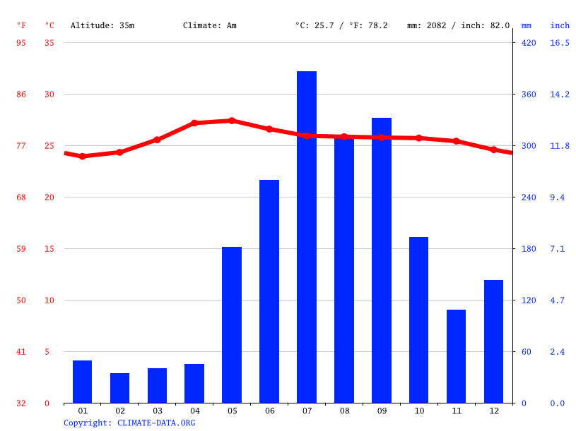 Climate graph // Weather by Month, Prinza