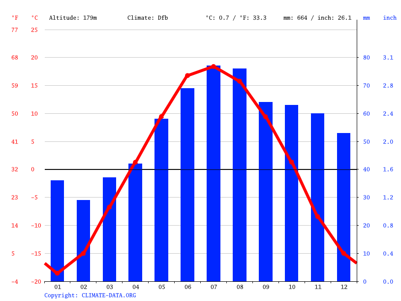 Climate graph // Weather by Month, Rudnichny