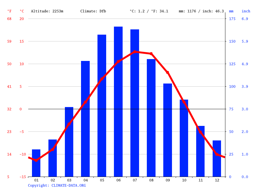 Climate graph // Weather by Month, Ak-Tuz