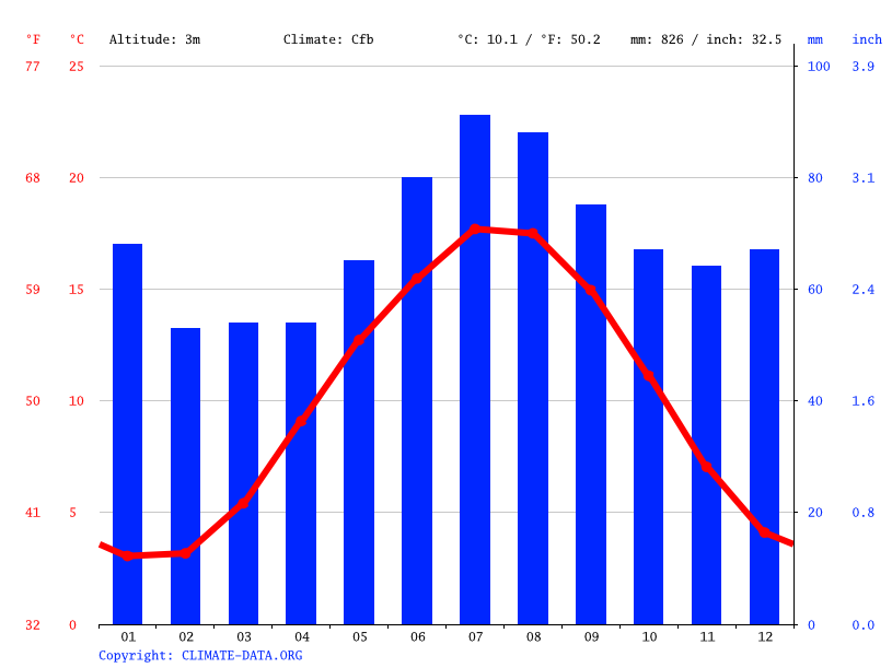 Climate graph // Weather by Month, Leek