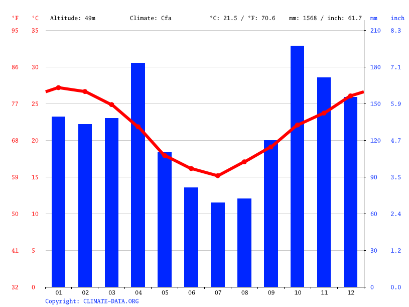 Climate graph // Weather by Month, Barrio San Pedro Pescador