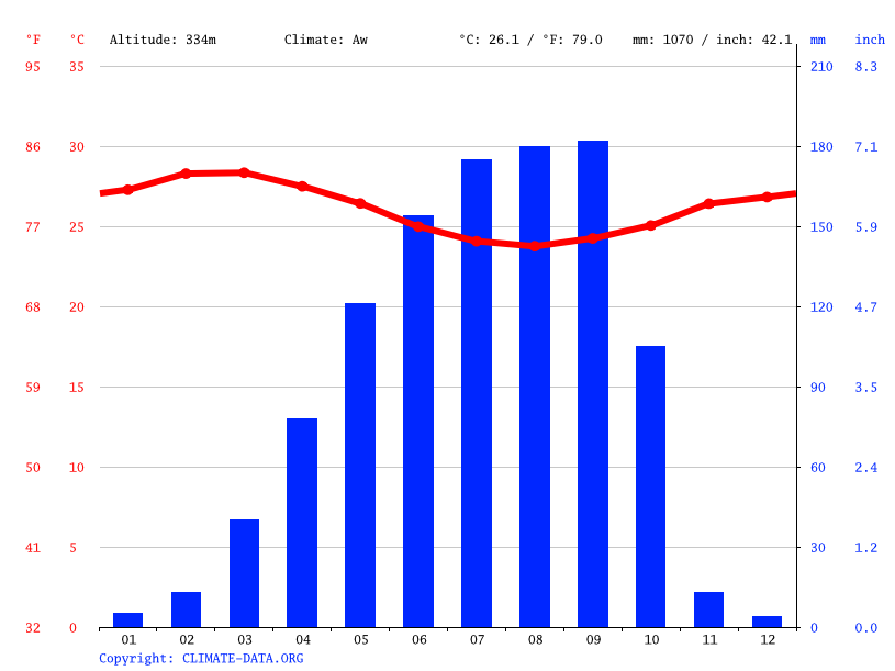 Climate graph // Weather by Month, Ogbomosho