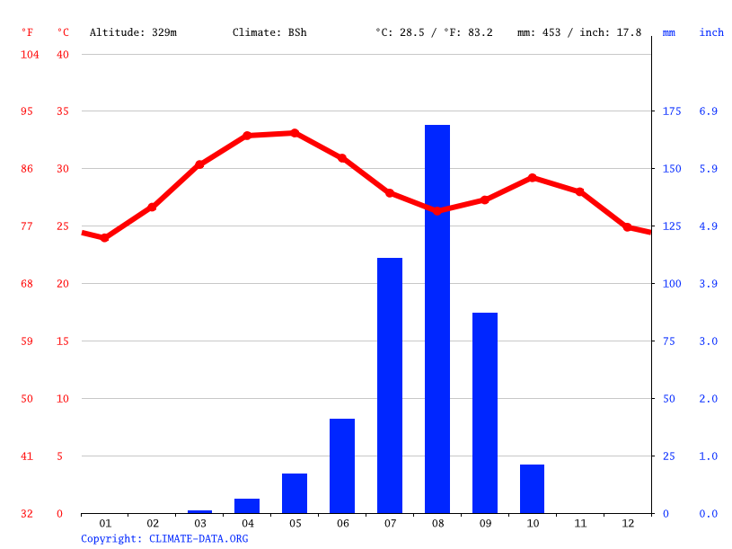Climate graph // Weather by Month, Gourcy