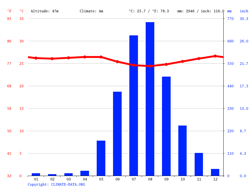 Climate graph // Weather by Month, Freetown