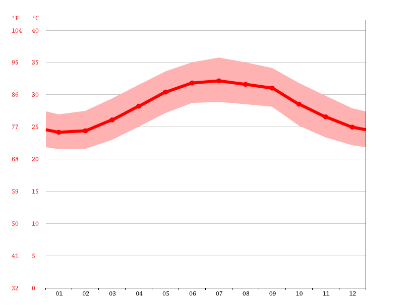 Temperature graph, Ras al Jarih