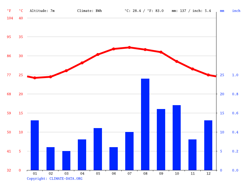 Climograph // Weather by Month, Bir Ribaq