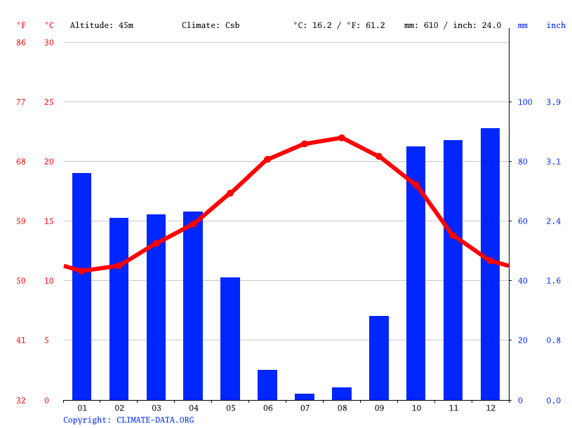 Climate graph // Weather by Month, Melides
