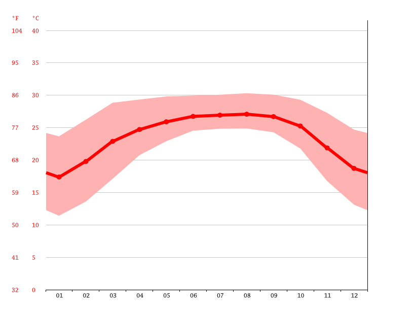 Temperature graph, Golapgong