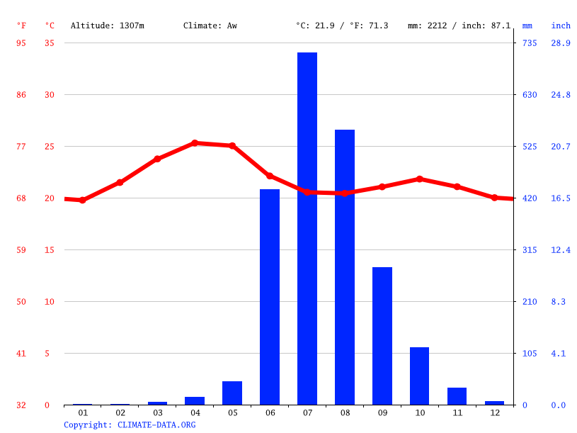 Climate graph // Weather by Month, Mahabaleshwar