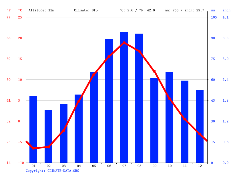Climate graph // Weather by Month, Posyolok Imeni Sverdlova