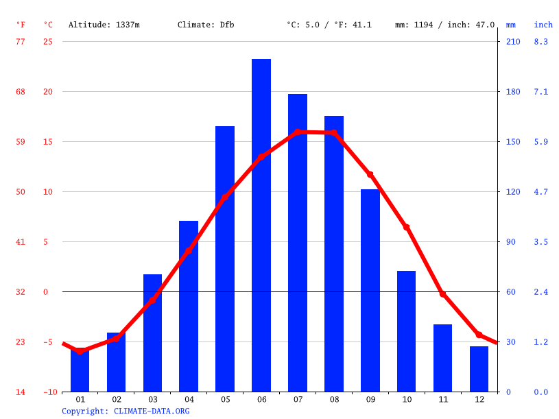 Climate graph // Weather by Month, Akusha
