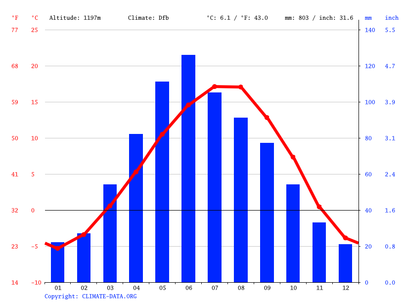 Climate graph // Weather by Month, Gunib
