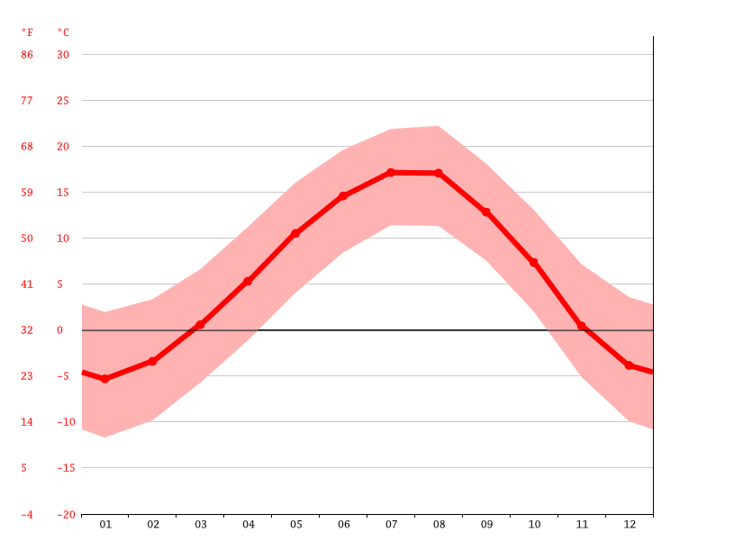 average temperature, Gunib
