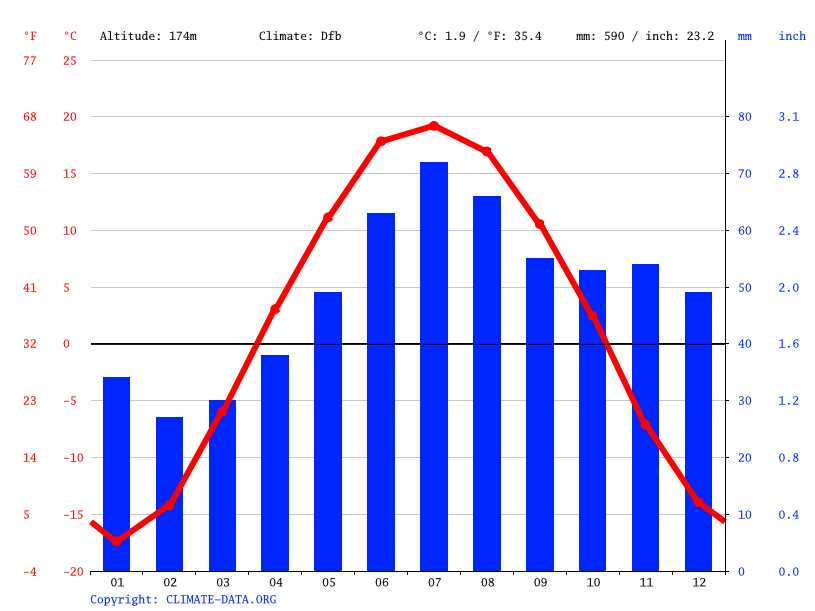 Climate graph // Weather by Month, Promyshlennaya