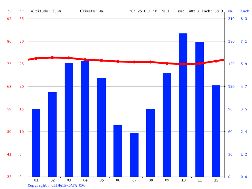 Climate graph // Weather by Month, Owando
