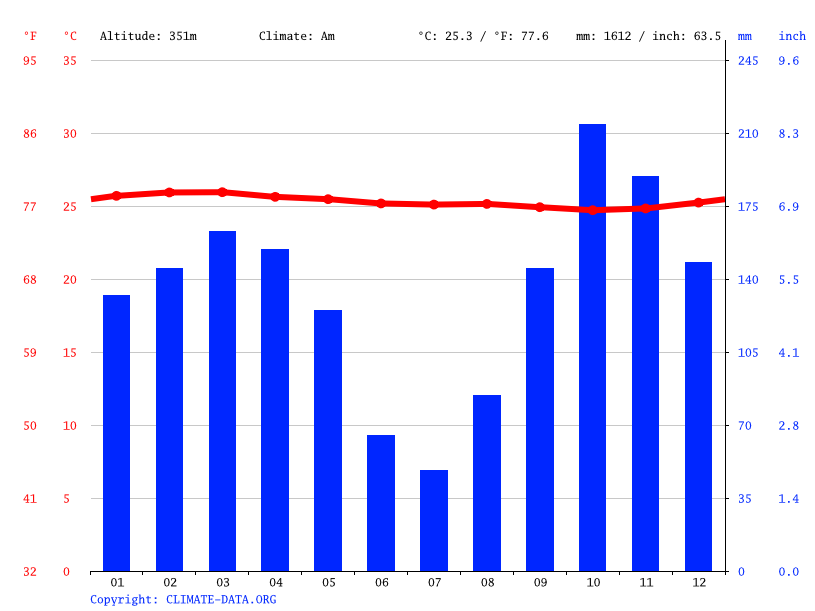Climate graph // Weather by Month, Boundji