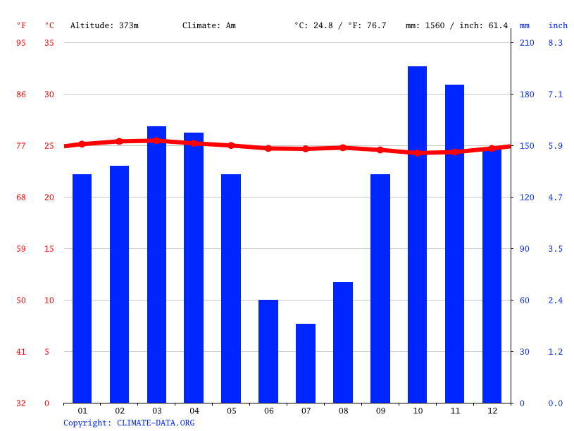 Climate graph // Weather by Month, Ewo
