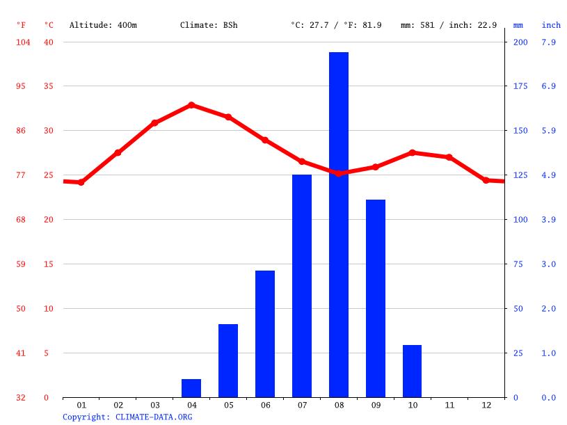 Climate graph, Maroua