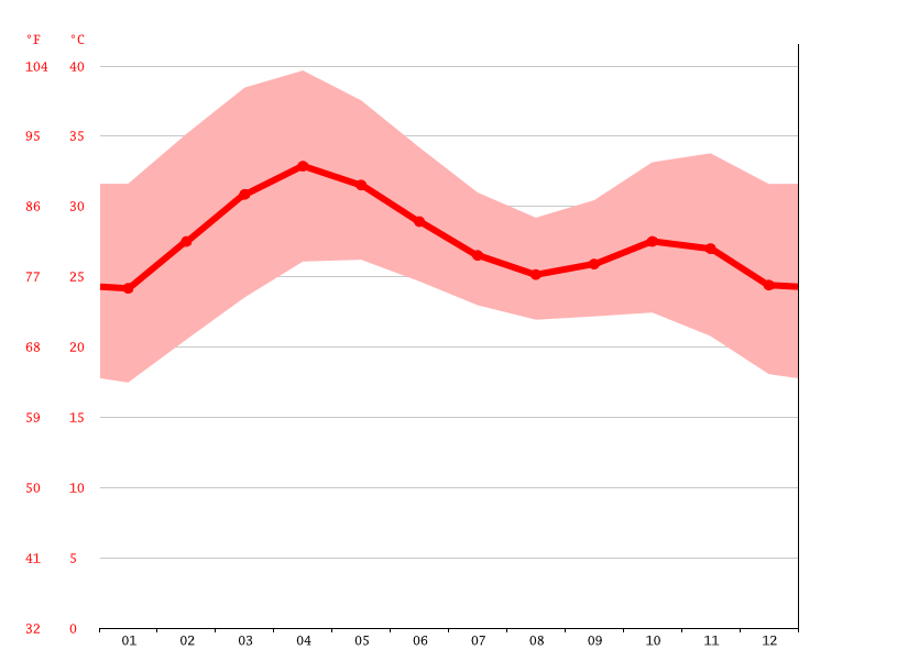 Temperature graph, Maroua