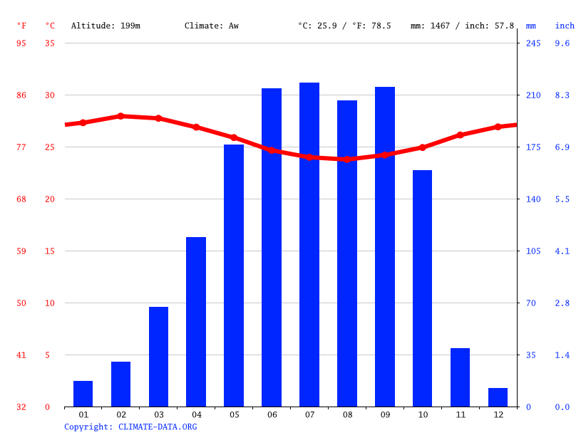 Climate graph // Weather by Month, Ibadan