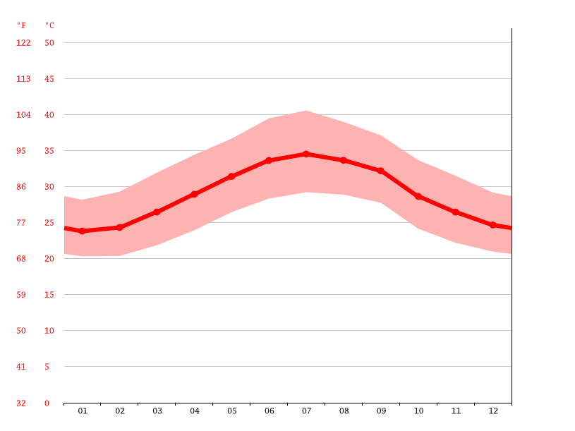 Temperature graph, Qawa