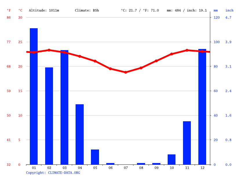 Climate graph // Weather by Month, Kongwa