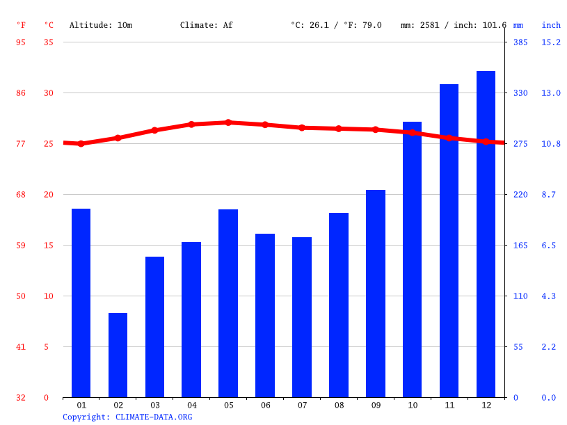 Climate graph // Weather by Month, Kuantan