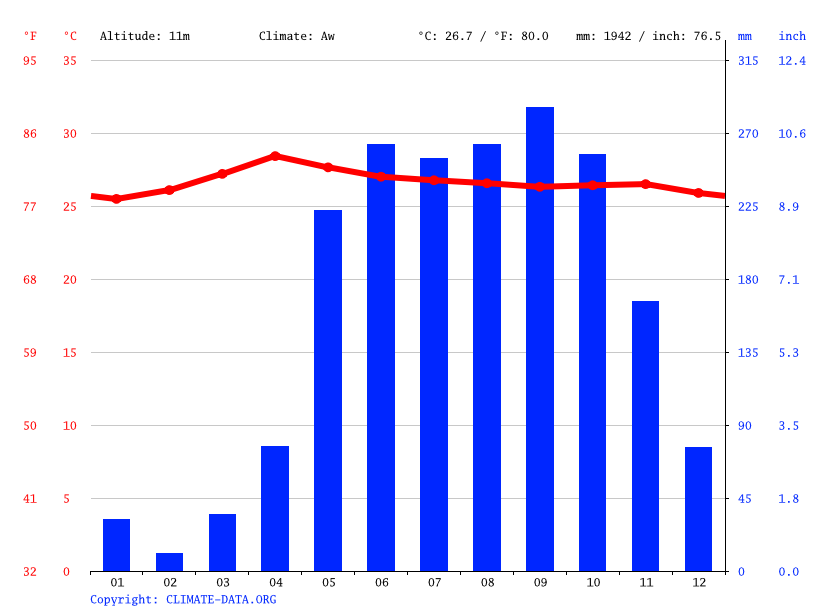 Climate graph // Weather by Month, Rangat
