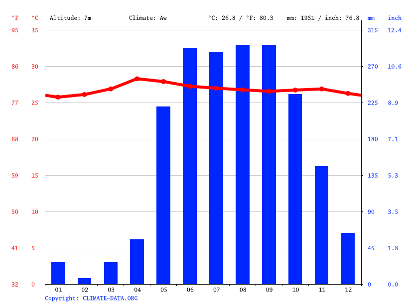 Climate graph // Weather by Month, Mayabunder