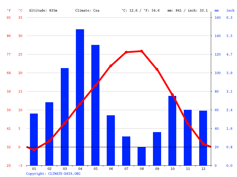 Climate graph // Weather by Month, Ararat