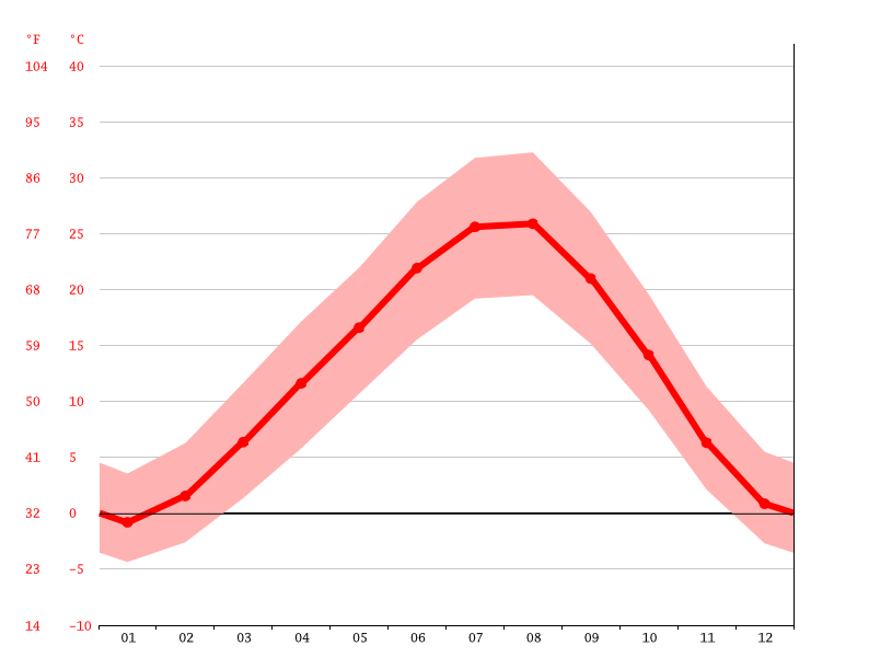 Temperature graph, Ararat