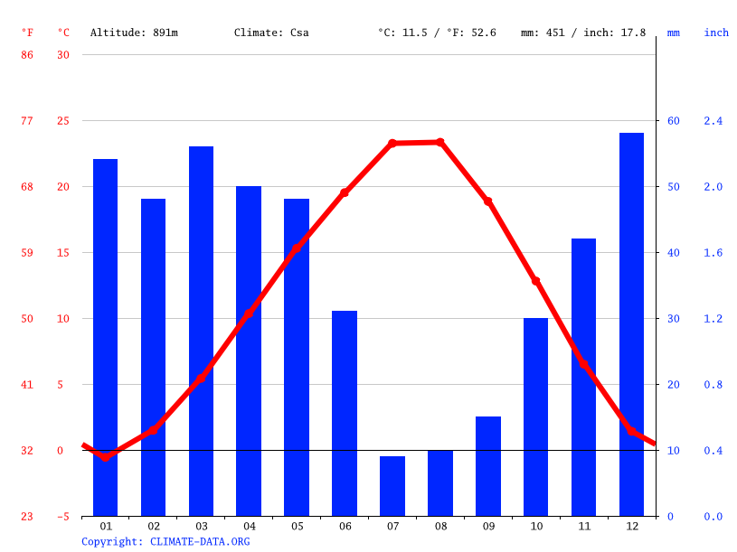 Climate graph // Weather by Month, Çankaya