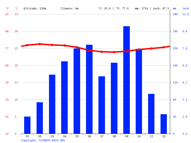Climate graph // Weather by Month, Zwedru