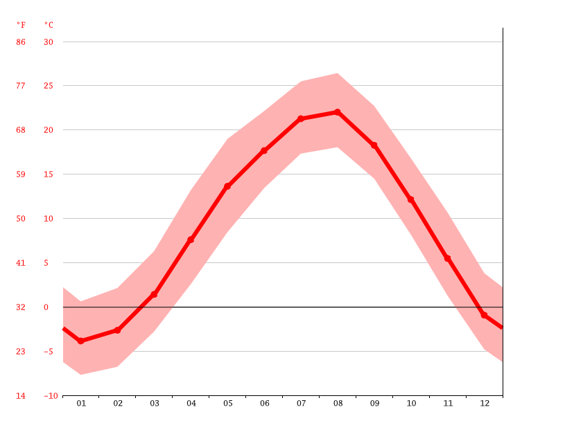 Temperature graph, Okaya