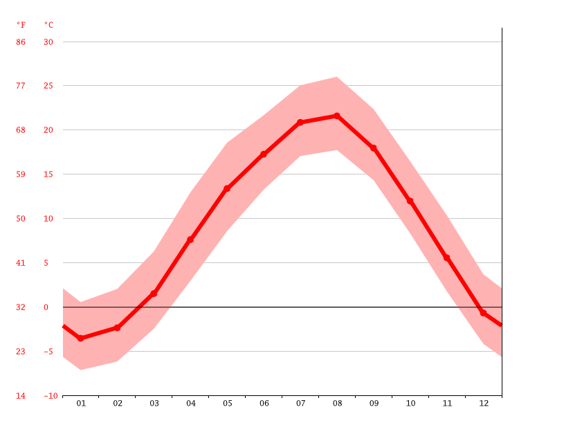 Temperature graph, Suwa
