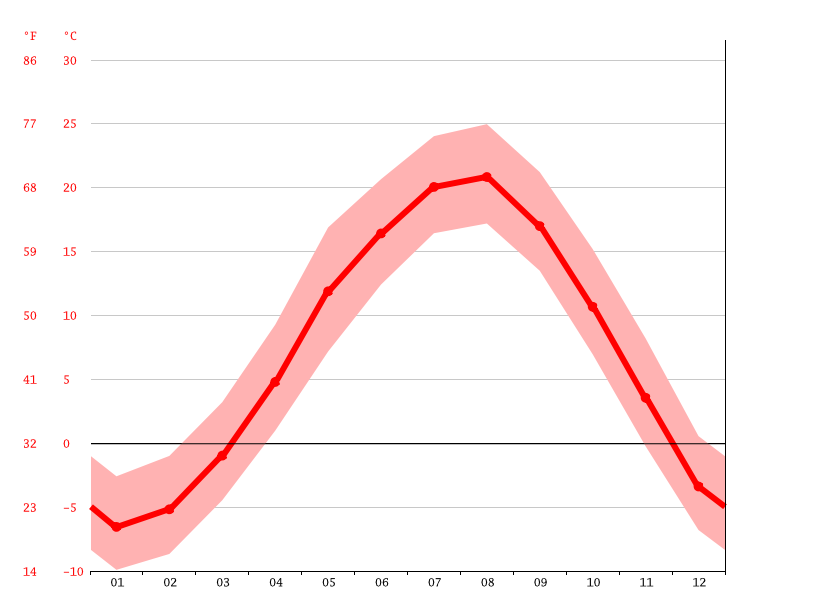 Temperature graph, Azumino
