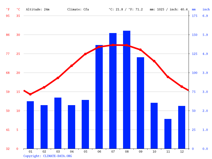 Climograph // Weather by Month, The Villages