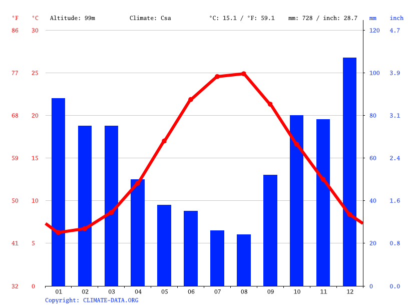 Climate graph // Weather by Month, Bayrampaşa