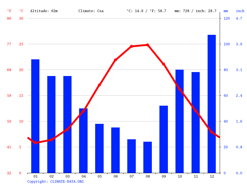 Climate graph // Weather by Month, Gaziosmanpaşa