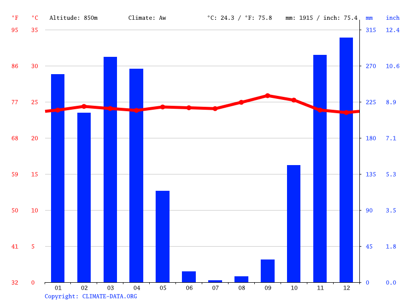 Climate graph // Weather by Month, Ujiji