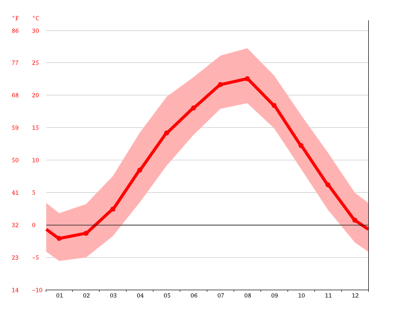 Temperature graph, Tomi